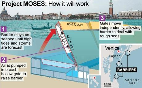 Venice MOSE how it works